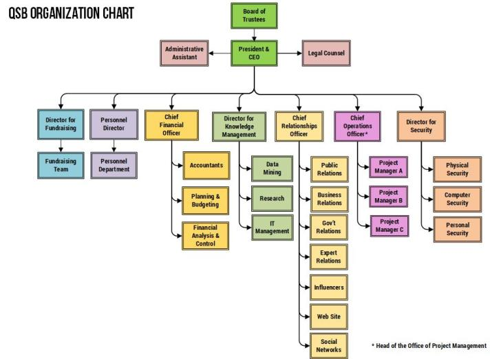 QSB Organization Chart
